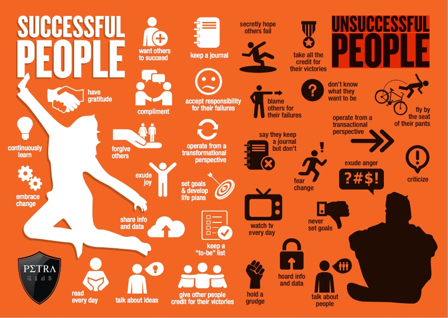 Differences Between Successful and Unsuccessful People
