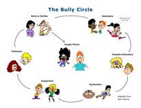 Bully Circle